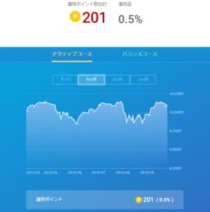 楽天ポイント運用20190925から0927