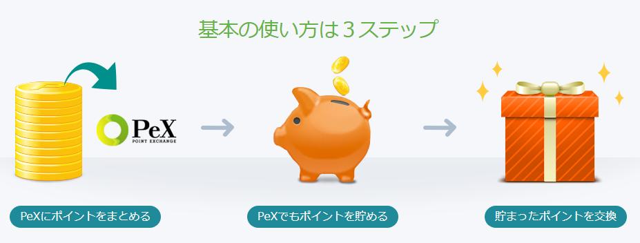 PeXの使い方3ステップ